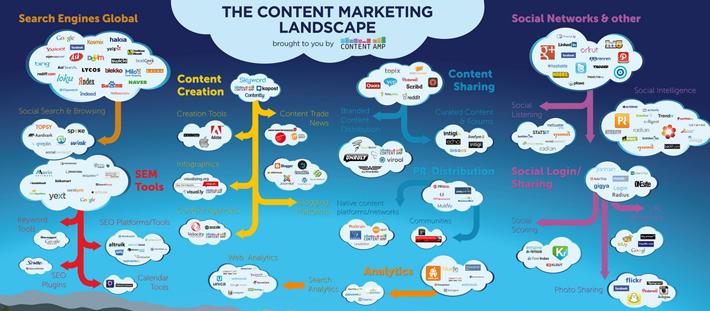 Content marketing, który przyciąga