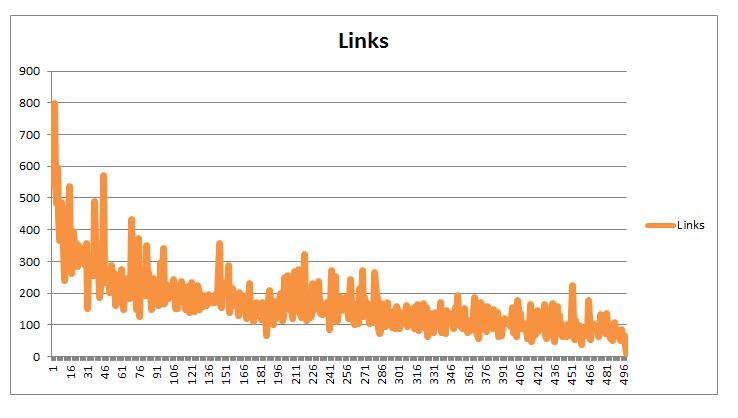 links-based-on-wordcount