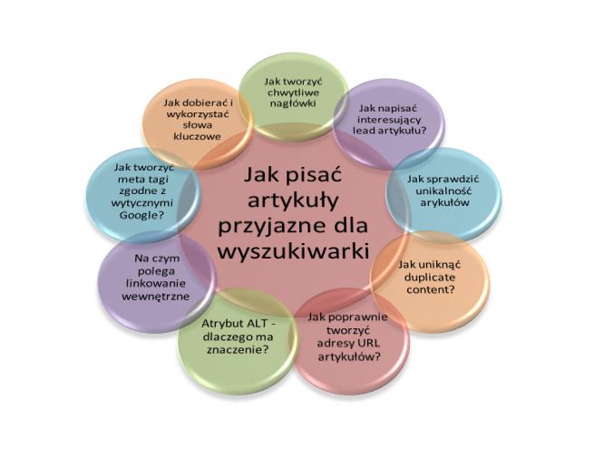 Grafika z przykładowymi tematami artykułów powiązanych z bieżącym tekstem
