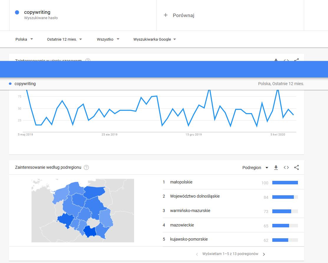 Google trends - szczegółowa analiza dla słowa copywriter