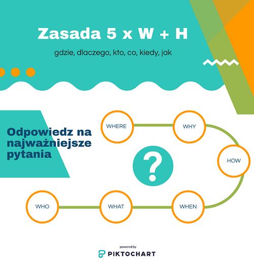 Infografika zasady 5 x W + H