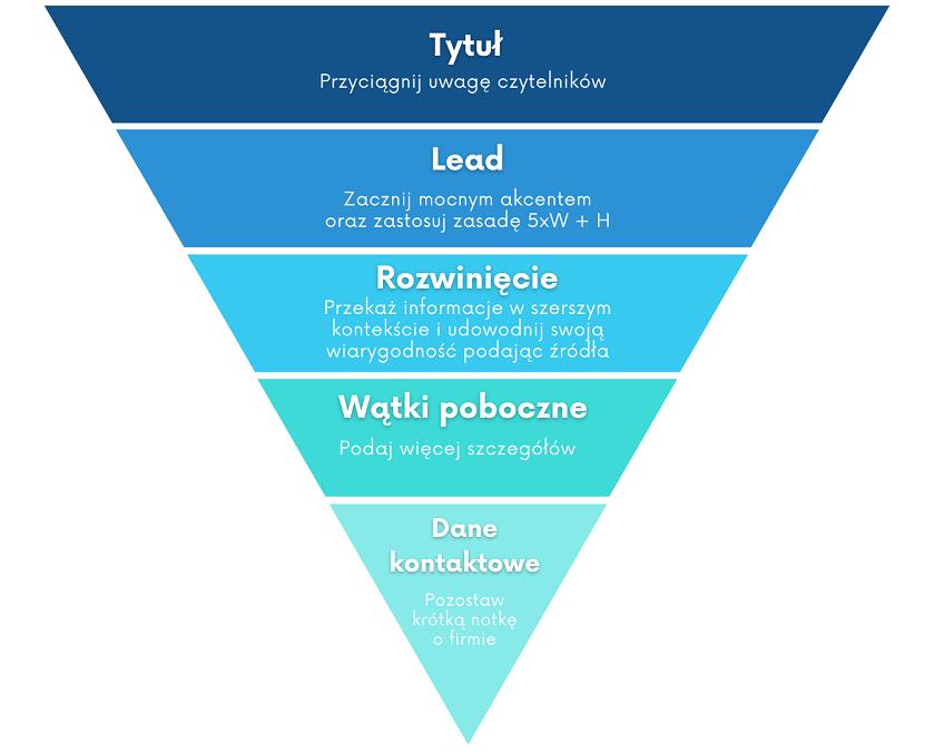 Infografika odwróconej piramidy